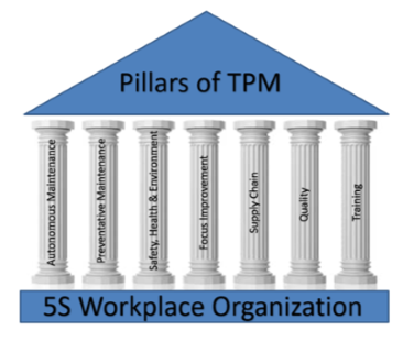 TPM Best Practices Get Employees Motivated & Engaged